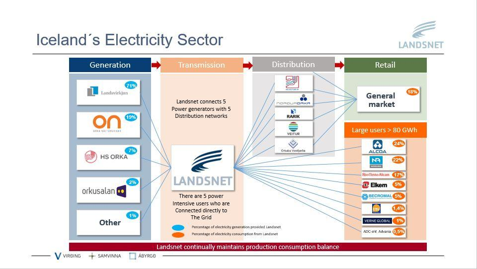 iceland-electricity-sector